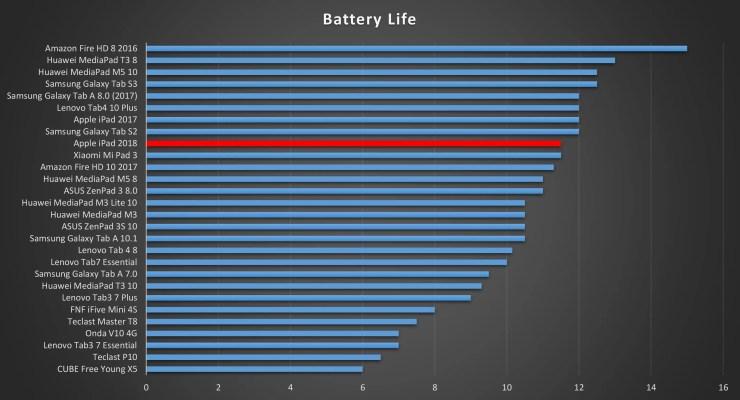 iPad 2018 Battery Life