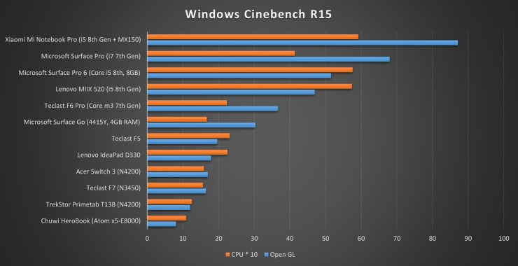Chuwi HeroBook Cinebench