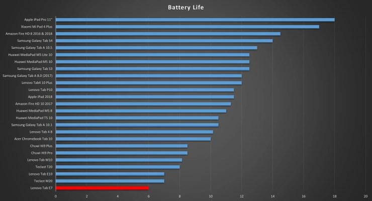 Lenovo Tab E7 battery