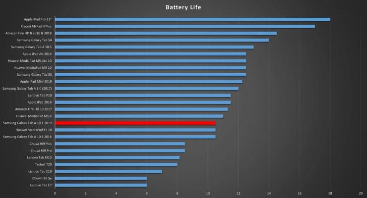 Samsung Galaxy Tab A 10.1 2019 battery life