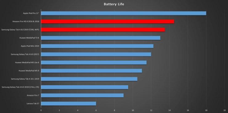 Samsung Galaxy Tab A 8.0 vs Amazon Fire HD 8 battery