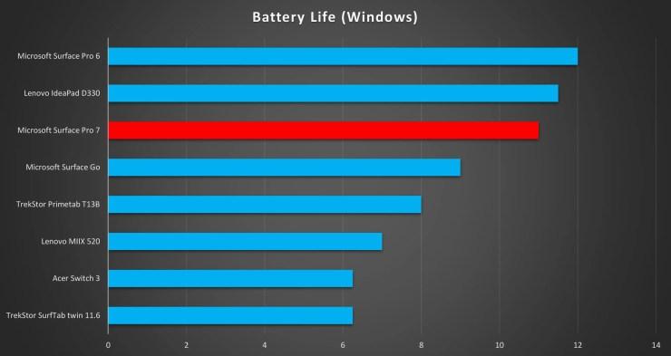 Microsoft Surface Pro 7 battery