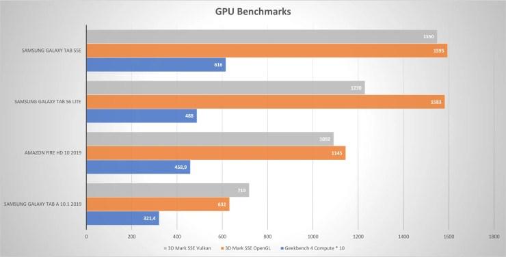 Samsung Galaxy Tab S6 Lite GPU benchmarks