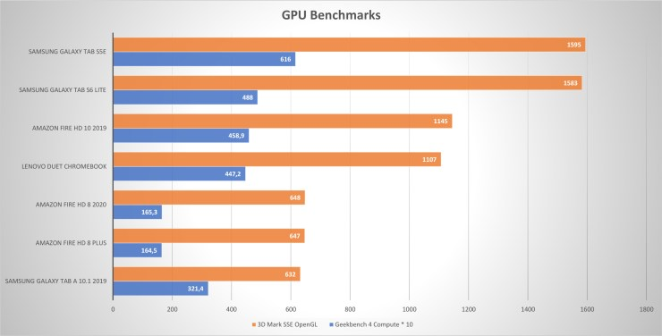 Lenovo Duet Chromebook GPU performance