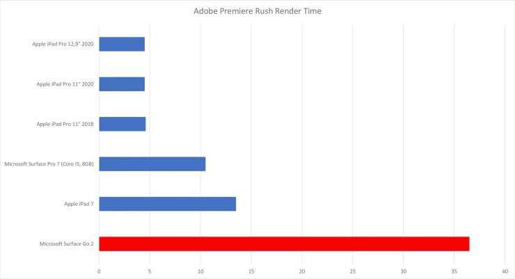 Microsoft Surface Go 2 Adobe Premiere Rush