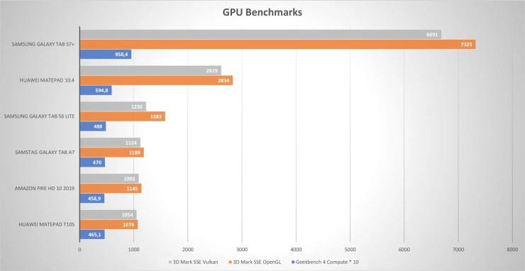 Huawei MatePad T10s GPU benchmarks