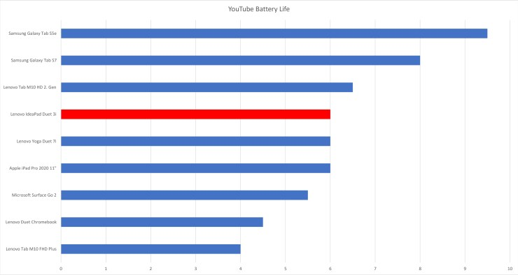 Lenovo Yoga Duet 3i battery life