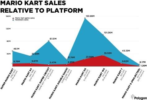 mario_kart_sales_releative_to_platform