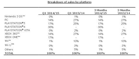ubisoft_sales_breakdown