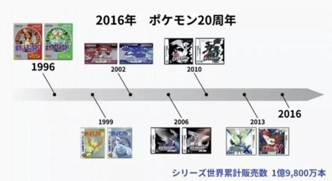 pokemon_timeline