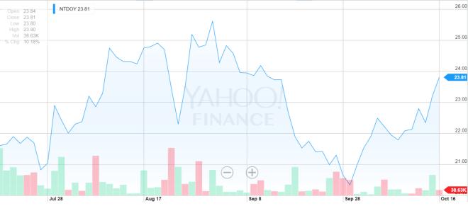 Stock Nintendo Fall 2015