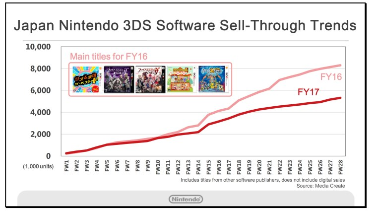3ds-chart-2