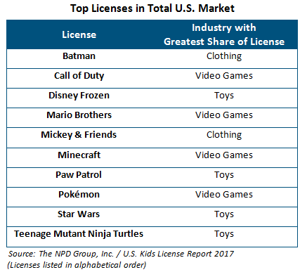 10_licenses_for_14_under