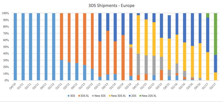 3ds_uk_shipments