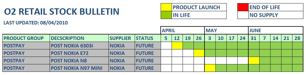 o2 stock bulletin
