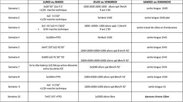 Plan d'entrainement 10 semaines 12K - 300D+