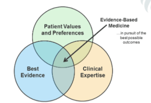 aspects of clinical practice