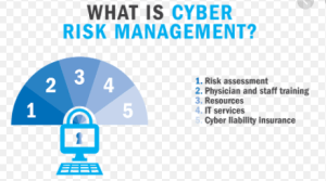 management of cybersecurity risks