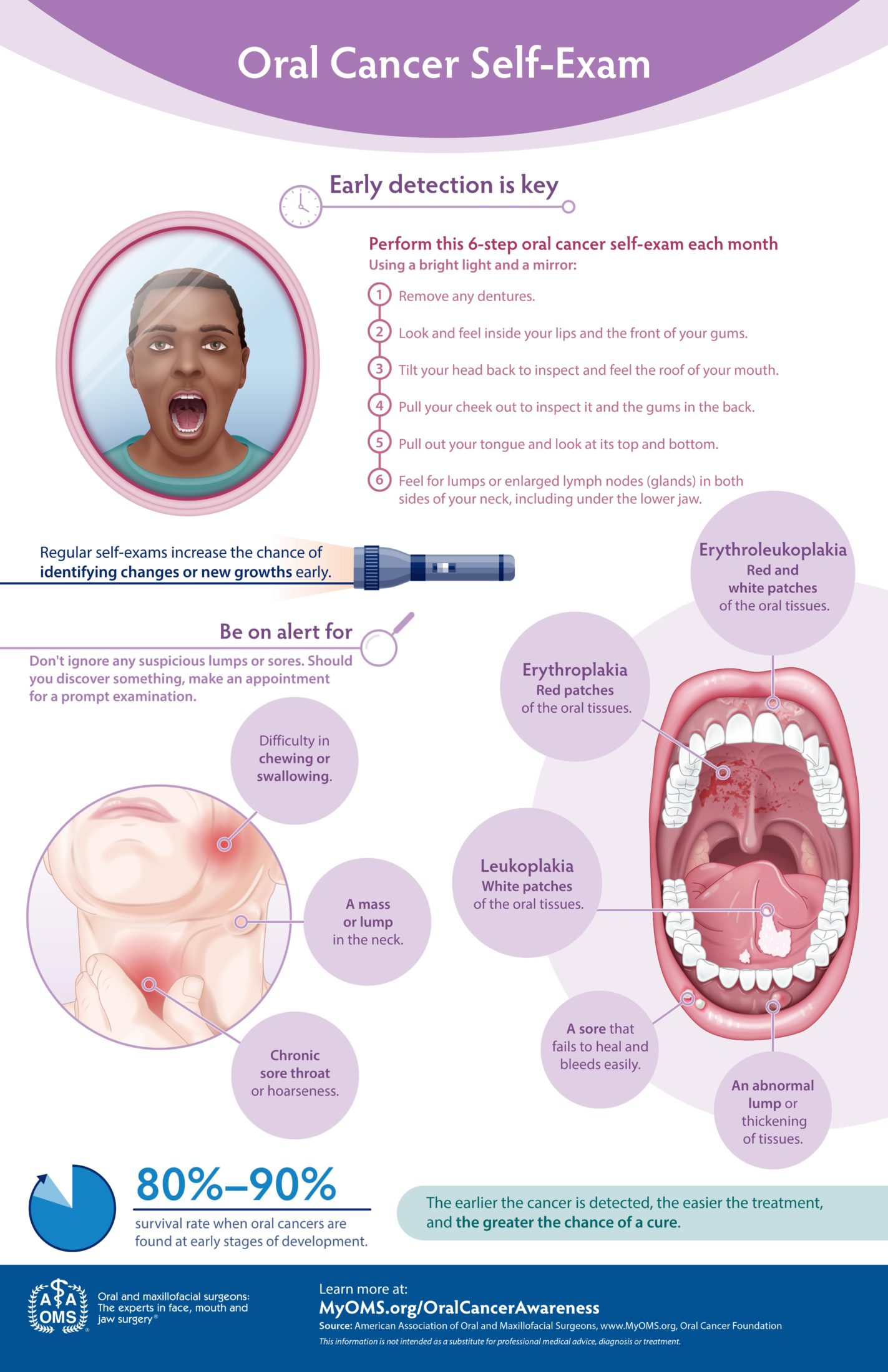 Oral Cancer Self-exam Infographic
