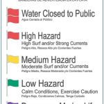 Beach Safety for Orange Beach