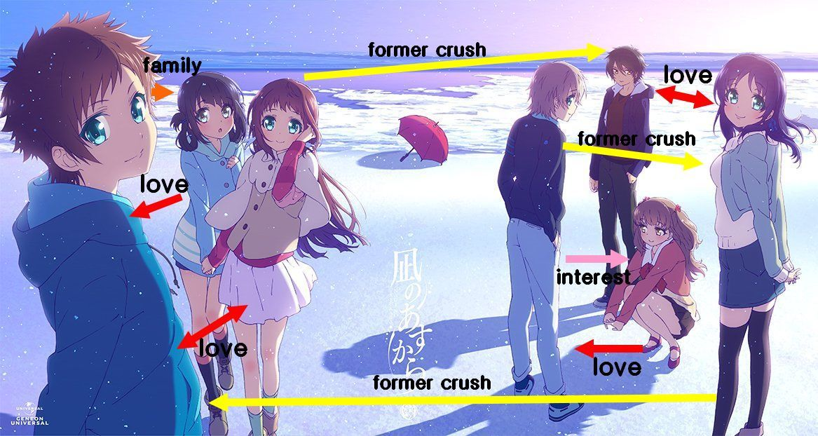 Anime Love Triangles