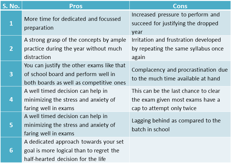 Pros & Cons of dropping a year