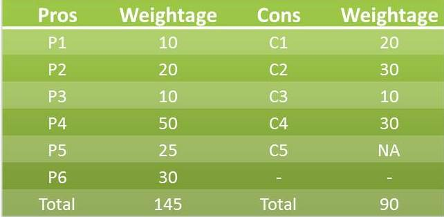 Weight-age Pros and Cons