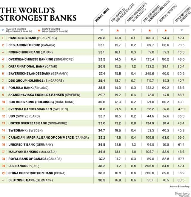 Worlds-Strongest-Banks