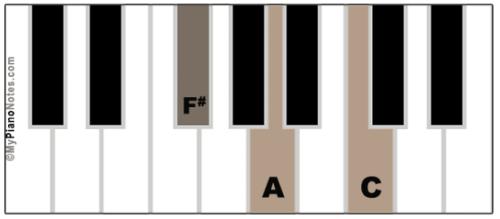 F# Diminished Chord