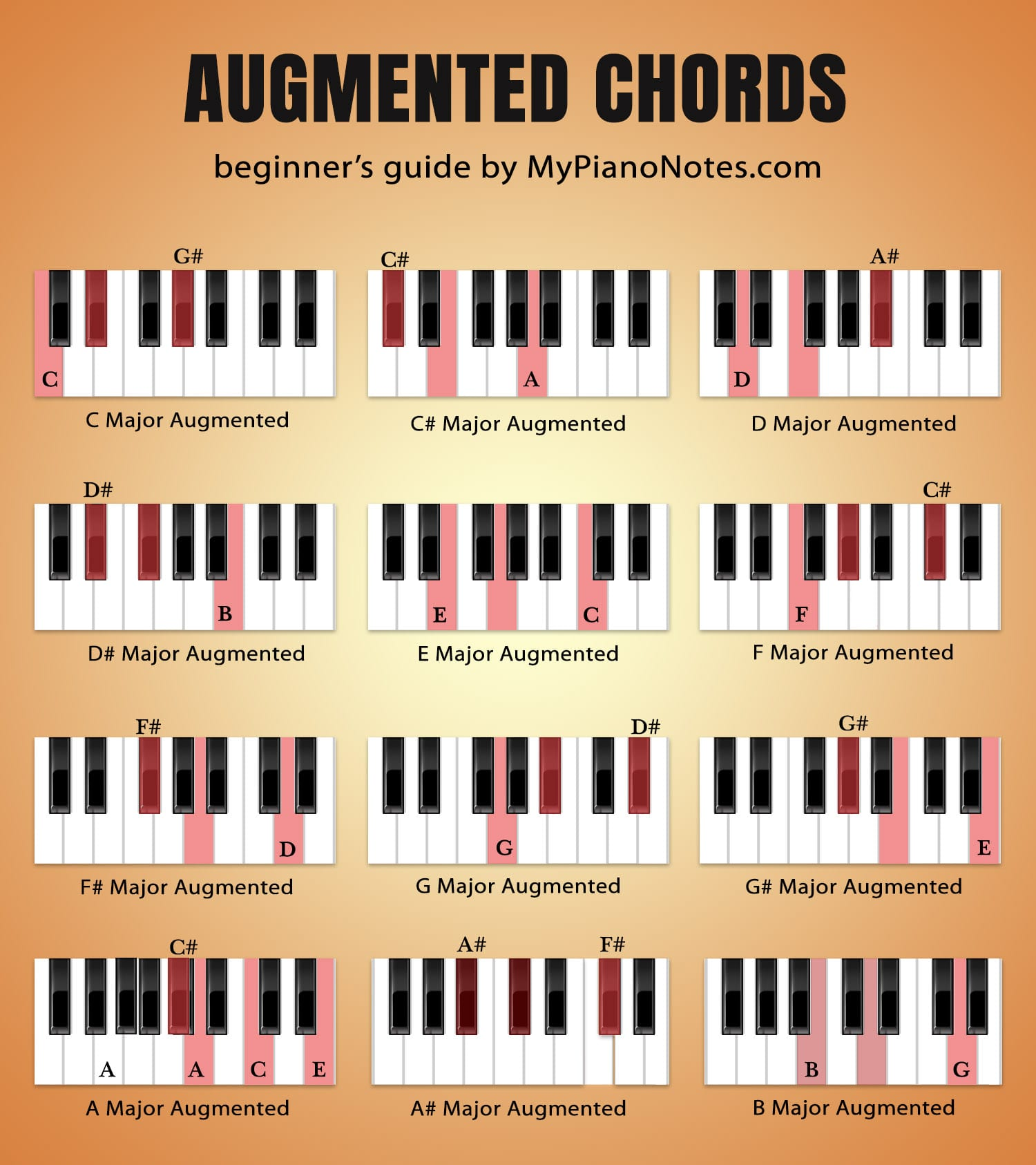 graphic regarding Piano Chords Chart Printable called Piano Chords - Final Direct for Inexperienced persons