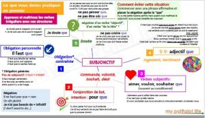 Frenh conjugation rules mind map