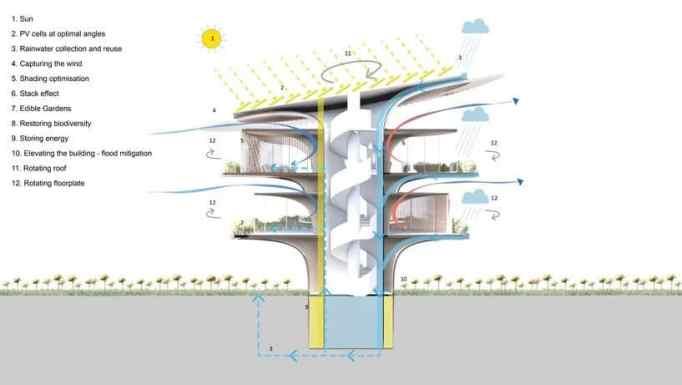 Diagram of the Sunflower House by Koichi Takada architects