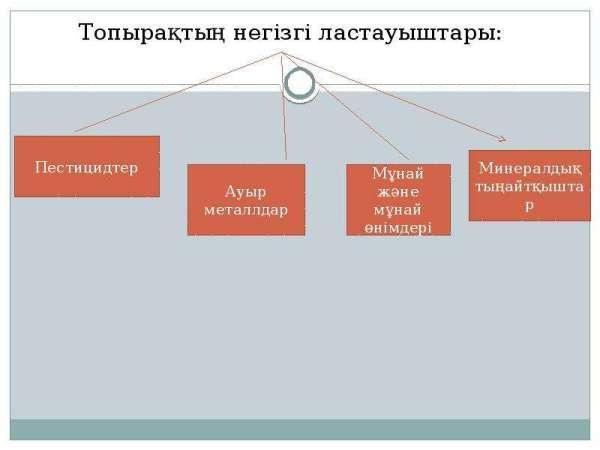 Топырақ экологиясы - презентация, доклад, проект скачать