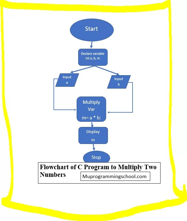 C Variables With Flowcharts And Examples   Flowchart of C Program to Multiply Two Numbers