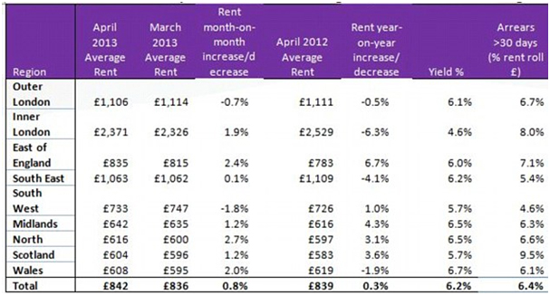 Rental returns by location - Source: Countrywide