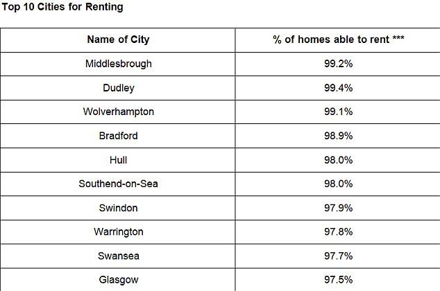 Top UK Rental Areas