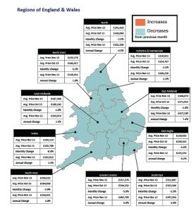Property Asking Prices Collapse In November