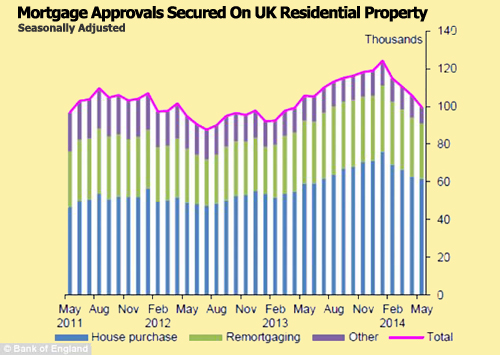 UK Mortgage Approvals Drop To 11 Month Low
