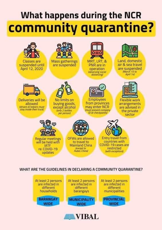March 2020 COVID Philippines infographics