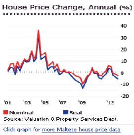 Malta-Realty-Access-property-Market