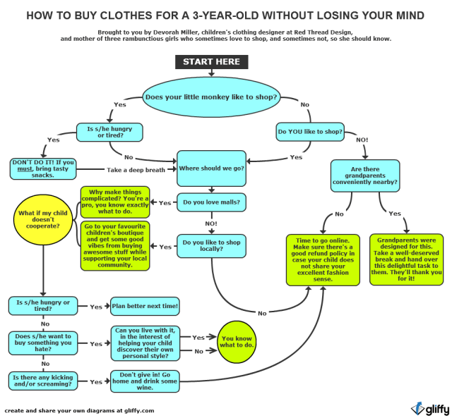 How to buy clothes for you 3-year-old without losing your mind
