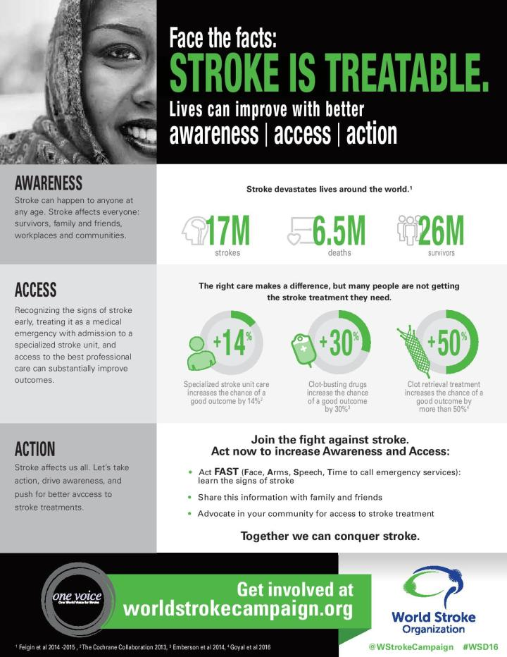 October 29th - World Stroke Day Infographic