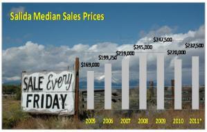 Salida CO Median Sales trends graph
