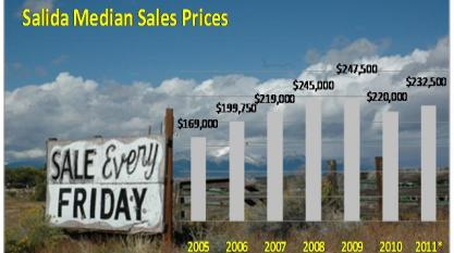 Salida CO Median Sales trends graph