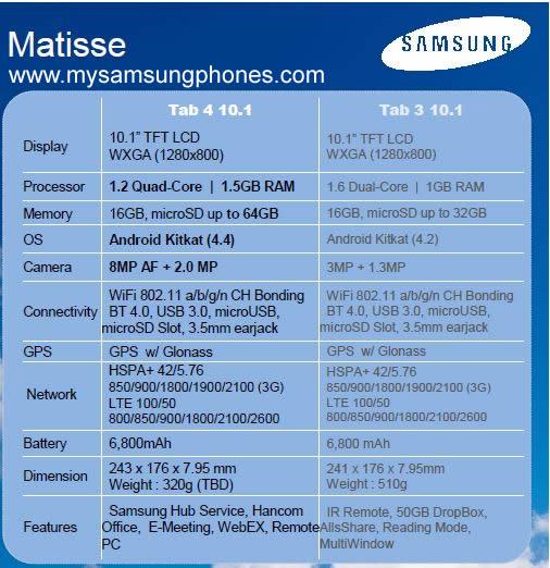 Samsung Galaxy Tab 4 (10.1) – Matisse Specs revealed