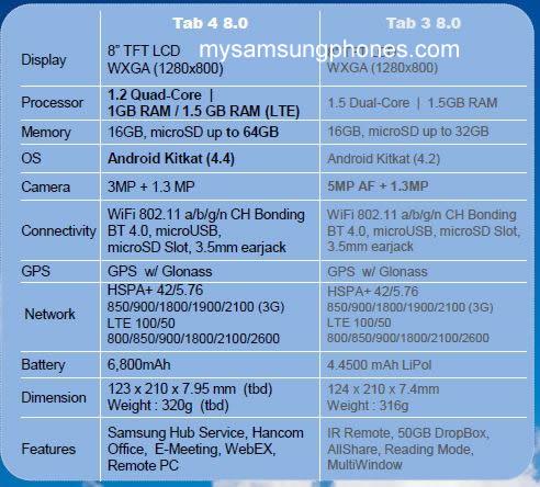 Samsung Galaxy Tab 4 (8.0) - Millet SM-T335 Specs revealed