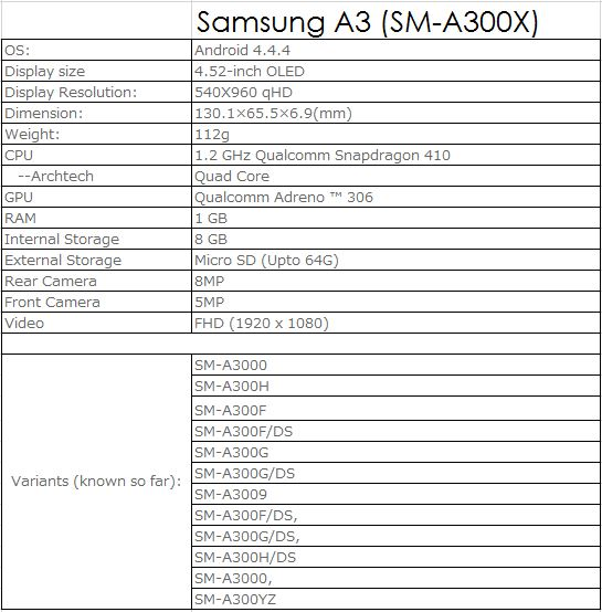 Samsung SM-A300 (Samsung Galaxy A3) passes through TENAA