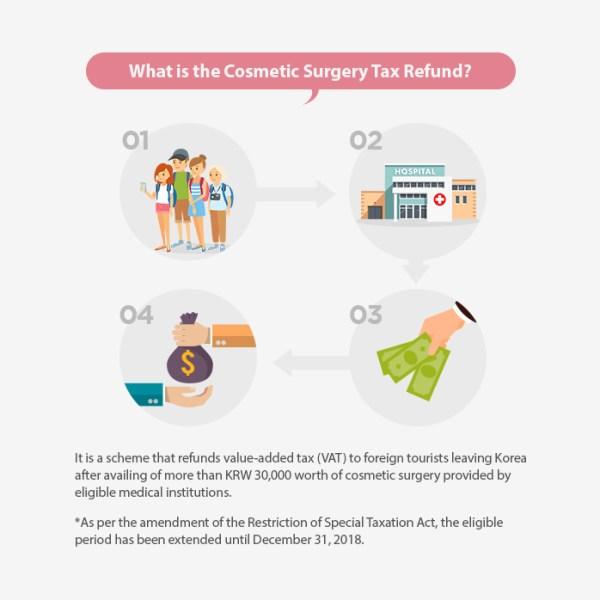 Plastic Surgery VAT (Tax) Refund Korea