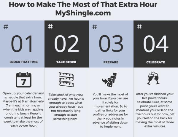 6d51935a 6454 4e68 a180 1c8b54dc94a3 1 - MyShingle Theme Week: The Power Of An Extra Hour