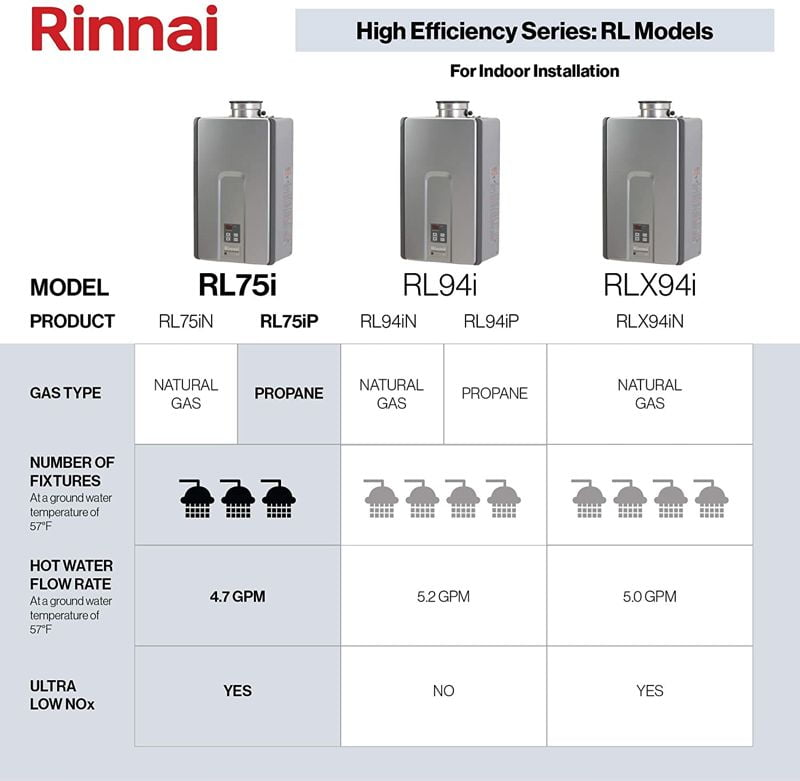 Rinnai RL Series Indoor Tankless Hot Water Heater 1